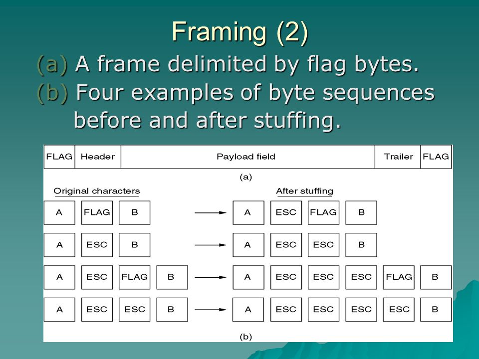 Framing (2) (a) A frame delimited by flag bytes. (b) Four examples of byte sequences before and after stuffing. before and after stuffing.