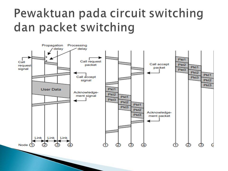  X.25 adalah protokol standar yang diciptakan untuk iterfacing di antara sistem host dan jaringan paket switching, dan standar ini memiliki tiga lapisan:  Lapisan fisik.