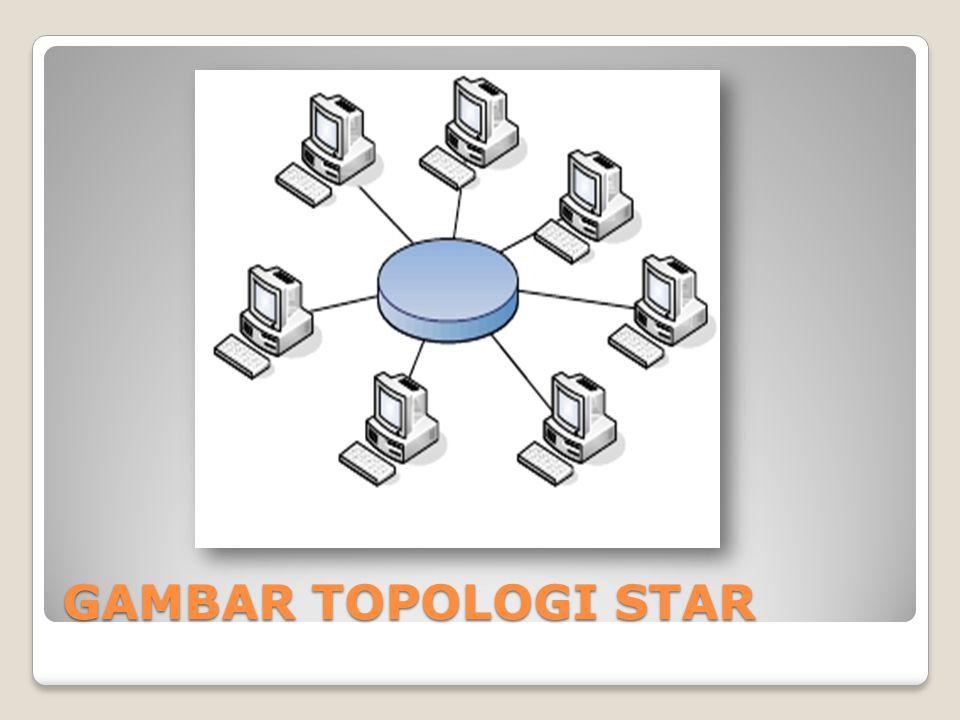 GAMBAR TOPOLOGI STAR Topologi ring