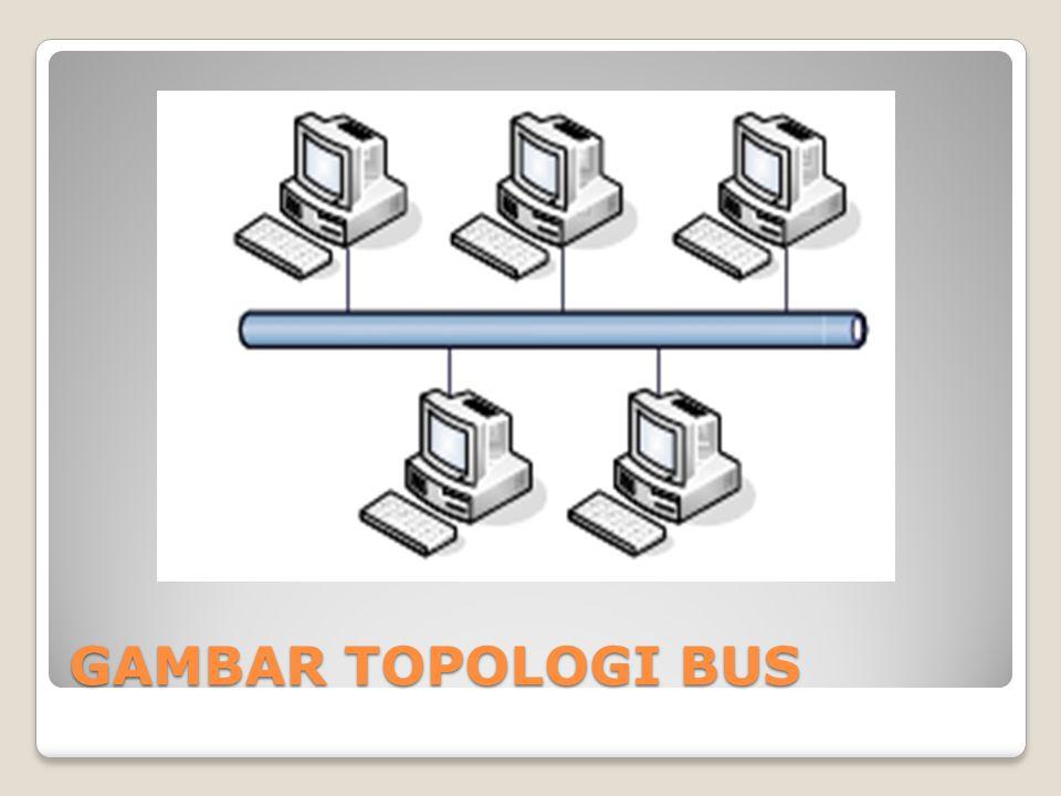 Topologi star Disebut topologi star karena bentuknya seperti bintang, sebuah alat yang disebut concentrator bisa berupa HUB atau SWITCH menjadi pusat, dmana semua komputer dalam jaringan dihubungkan ke concentrator.
