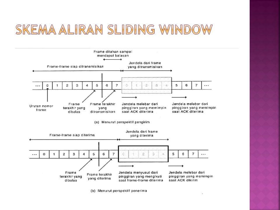 Bila dua stasiun saling bertukar data (dua arah) maka masing-masing perlu mengatur dua window, jadi satu untuk transmit dan satu untuk receive dan masingma sing sisi (arah) sa ling mengirim jawaban.