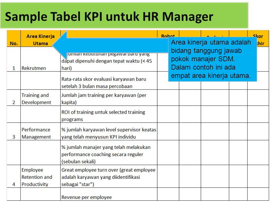 Area kinerja utama adalah bidang tanggung jawab pokok manajer SDM. Dalam contoh ini ada empat area kinerja utama.