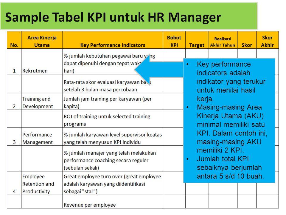 Sample Tabel KPI untuk HR Manager Key performance indicators adalah indikator yang terukur untuk menilai hasil kerja. Masing-masing Area Kinerja Utama