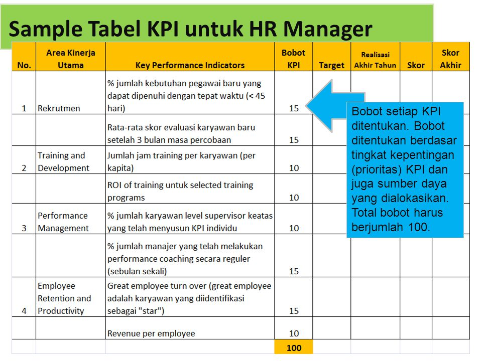 Sample Tabel KPI untuk HR Manager Bobot setiap KPI ditentukan. Bobot ditentukan berdasar tingkat kepentingan (prioritas) KPI dan juga sumber daya yang