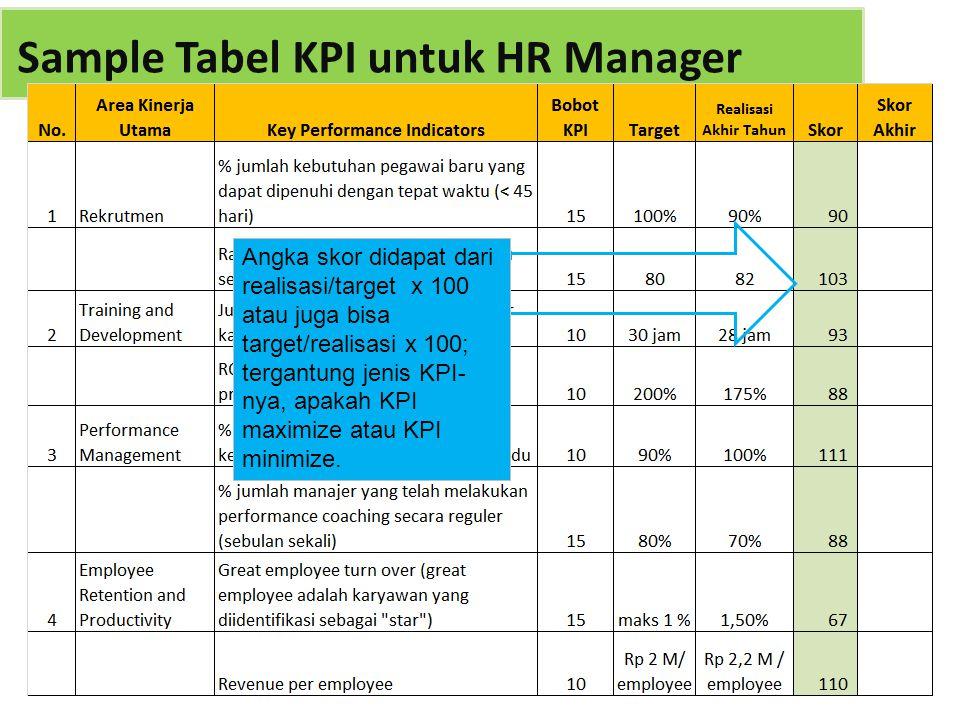Angka skor didapat dari realisasi/target x 100 atau juga bisa target/realisasi x 100; tergantung jenis KPI- nya, apakah KPI maximize atau KPI minimize