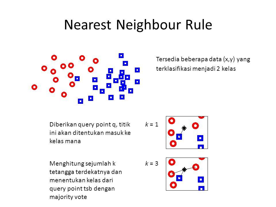 Nearest Neighbour Rule Tersedia beberapa data (x,y) yang terklasifikasi menjadi 2 kelas k = 1 k = 3 Diberikan query point q, titik ini akan ditentukan masuk ke kelas mana Menghitung sejumlah k tetangga terdekatnya dan menentukan kelas dari query point tsb dengan majority vote