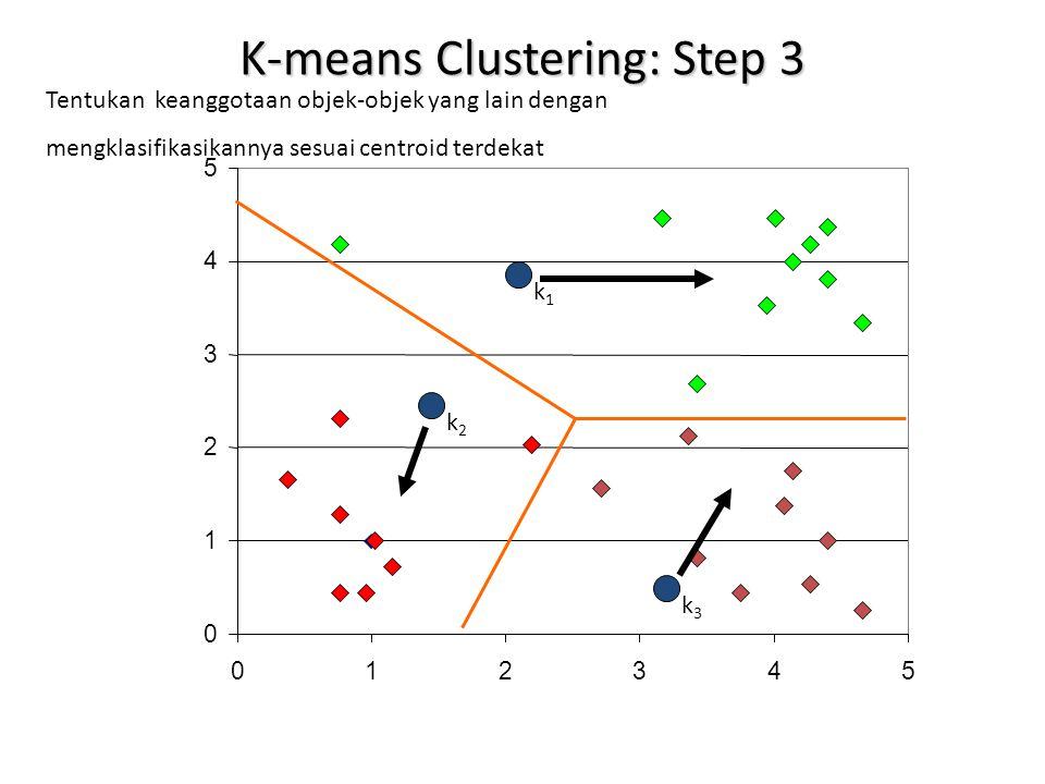 0 1 2 3 4 5 012345 K-means Clustering: Step 3 Tentukan keanggotaan objek-objek yang lain dengan mengklasifikasikannya sesuai centroid terdekat k1k1 k2