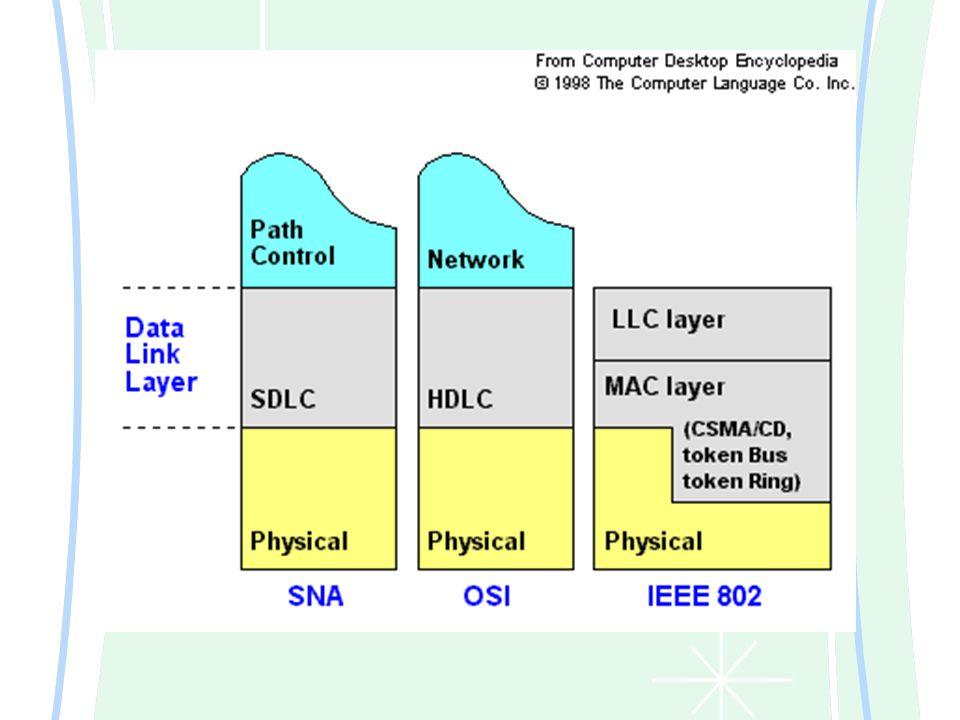 Data Link Layer Fasilitas transmisi raw data dan mentransformasi data tersebut ke saluran yang bebas dari kesalahan transmisi Memungkinkan pengirim memecah mecah data input menjadi sejumlah frame