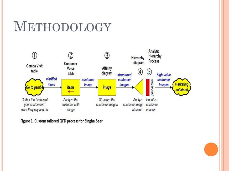 M ETHODOLOGY