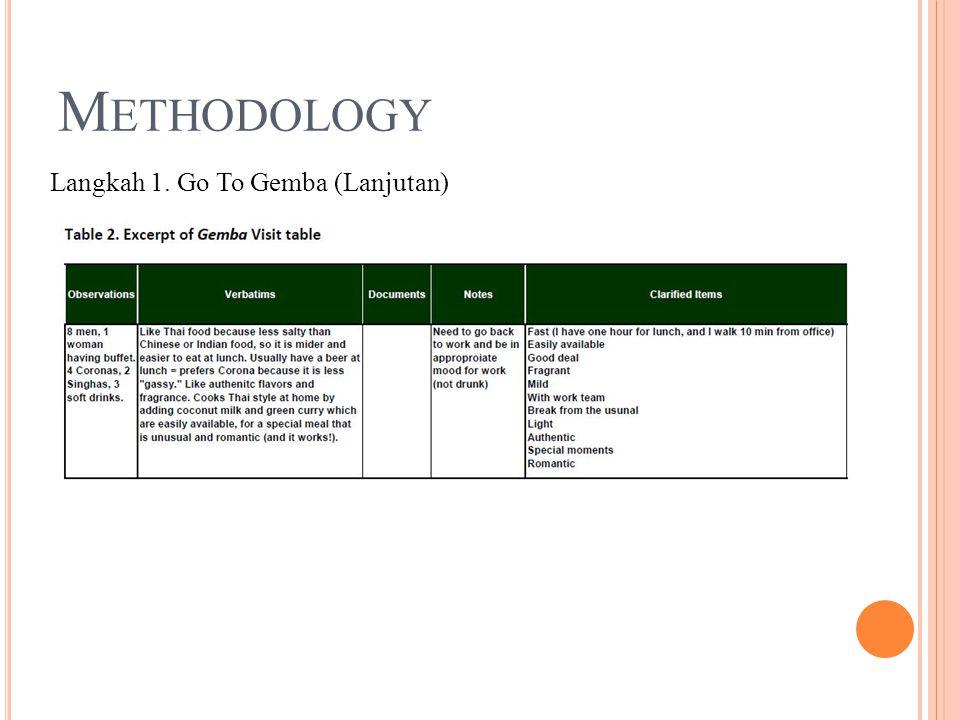 M ETHODOLOGY Langkah 1. Go To Gemba (Lanjutan)