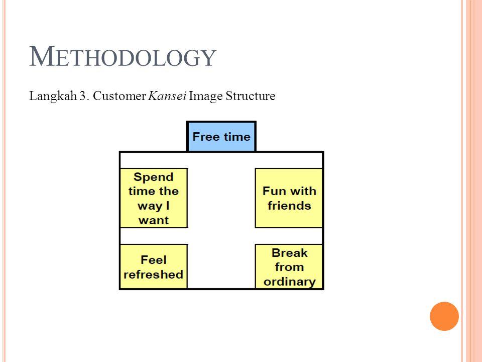 M ETHODOLOGY Langkah 3. Customer Kansei Image Structure