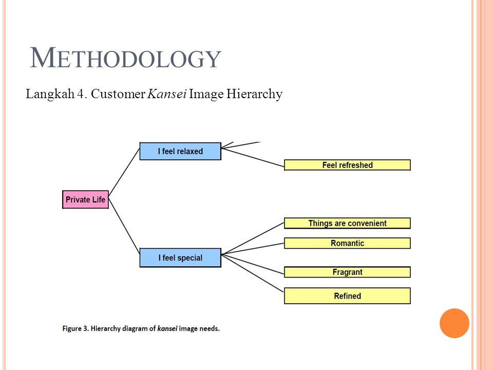 M ETHODOLOGY Langkah 4. Customer Kansei Image Hierarchy