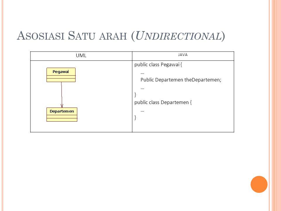 A SOSIASI S ATU ARAH ( U NDIRECTIONAL ) UML JAVA public class Pegawai { … Public Departemen theDepartemen; … } public class Departemen { … }