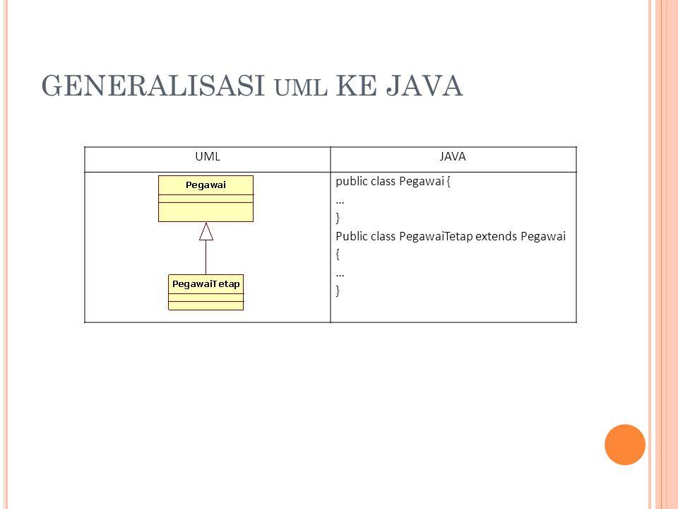 GENERALISASI UML KE JAVA UMLJAVA public class Pegawai { … } Public class PegawaiTetap extends Pegawai { … }