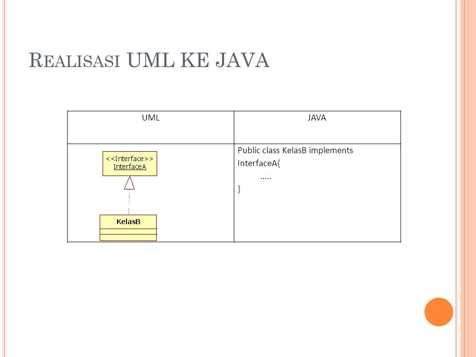R EALISASI UML KE JAVA UMLJAVA Public class KelasB implements InterfaceA{ ….. }