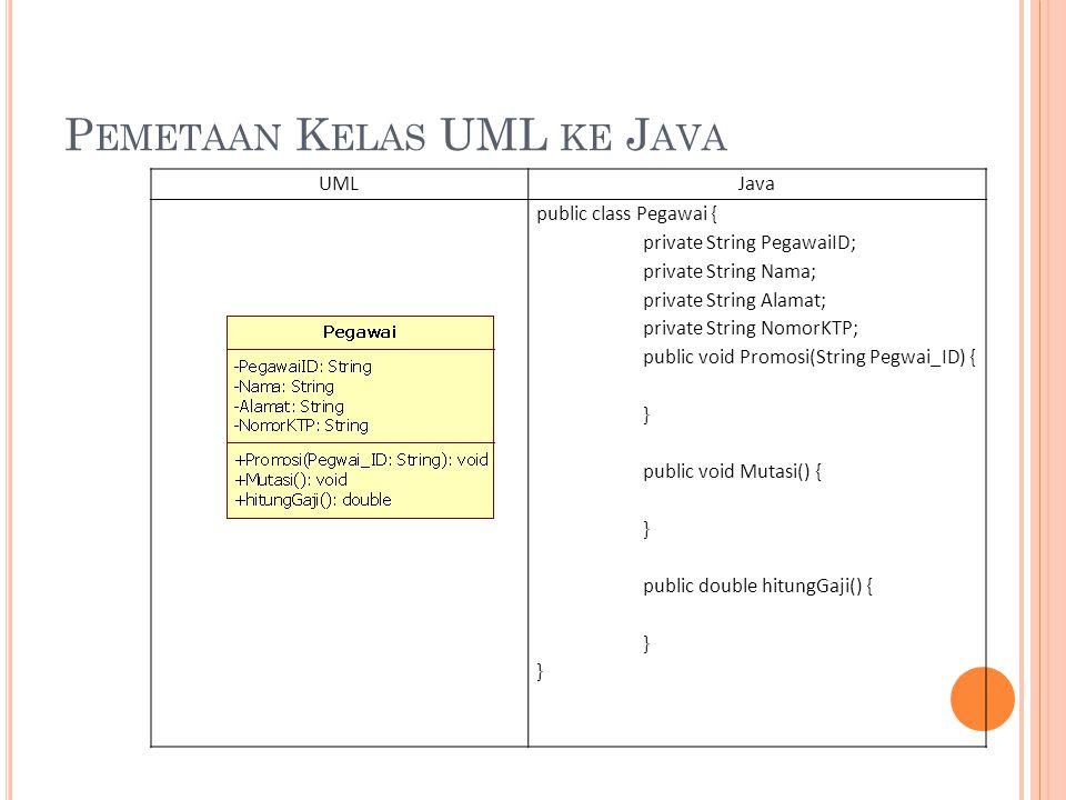 D EFENDENSI UML KE J AVA UMLJAVA public class Pegawai { public double hitungGaji(Gaji thegaji) {...
