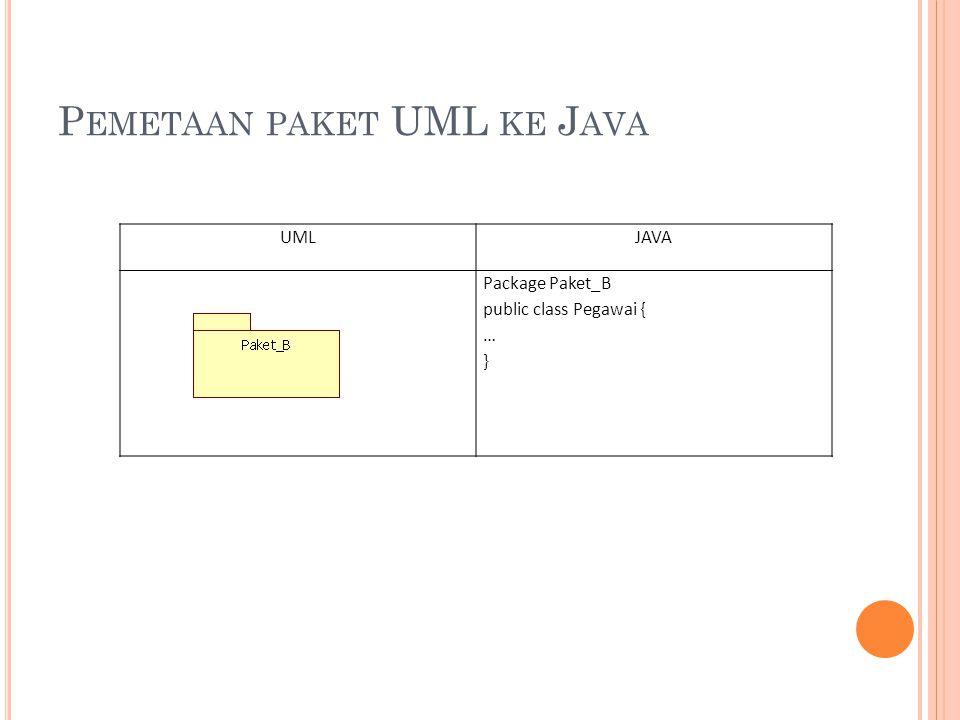 P EMETAAN PAKET UML KE J AVA UMLJAVA Package Paket_B public class Pegawai { … }
