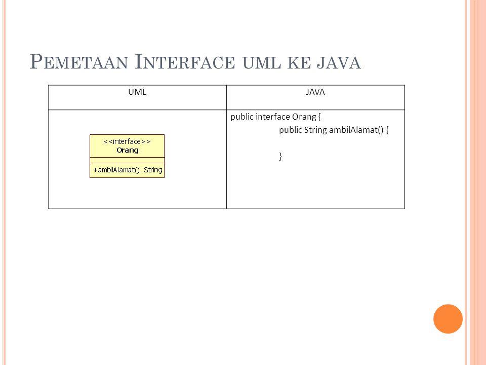 R EALISASI UML KE JAVA UMLJAVA Public class KelasB implements InterfaceA{ ….. }