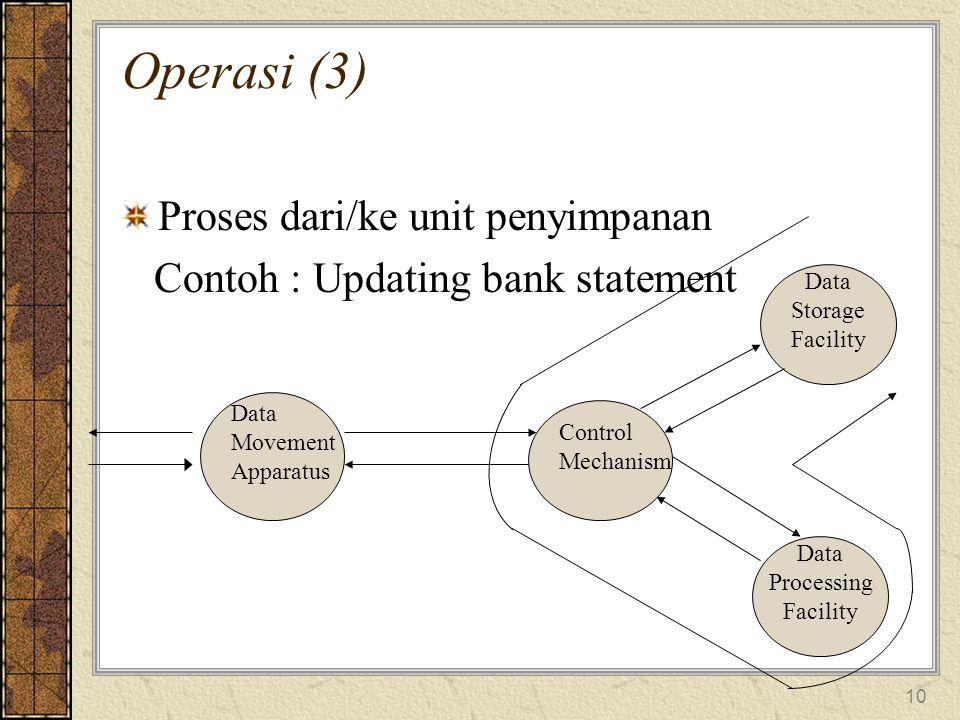 10 Operasi (3) Proses dari/ke unit penyimpanan Contoh : Updating bank statement Data Movement Apparatus Control Mechanism Data Storage Facility Data Processing Facility