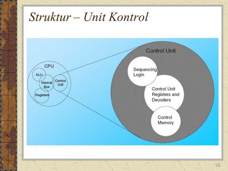14 Struktur – Unit Kontrol