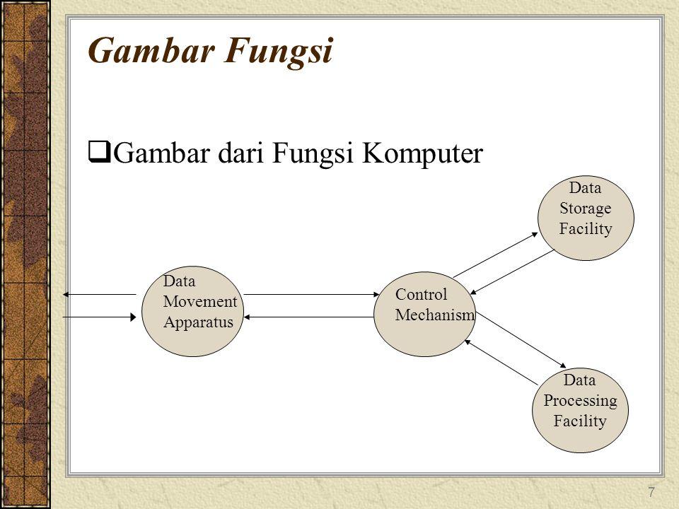 7 Gambar Fungsi  Gambar dari Fungsi Komputer Data Movement Apparatus Control Mechanism Data Storage Facility Data Processing Facility