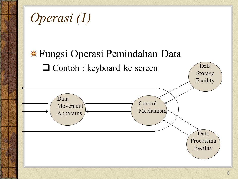 8 Operasi (1) Fungsi Operasi Pemindahan Data  Contoh : keyboard ke screen Data Movement Apparatus Control Mechanism Data Storage Facility Data Processing Facility