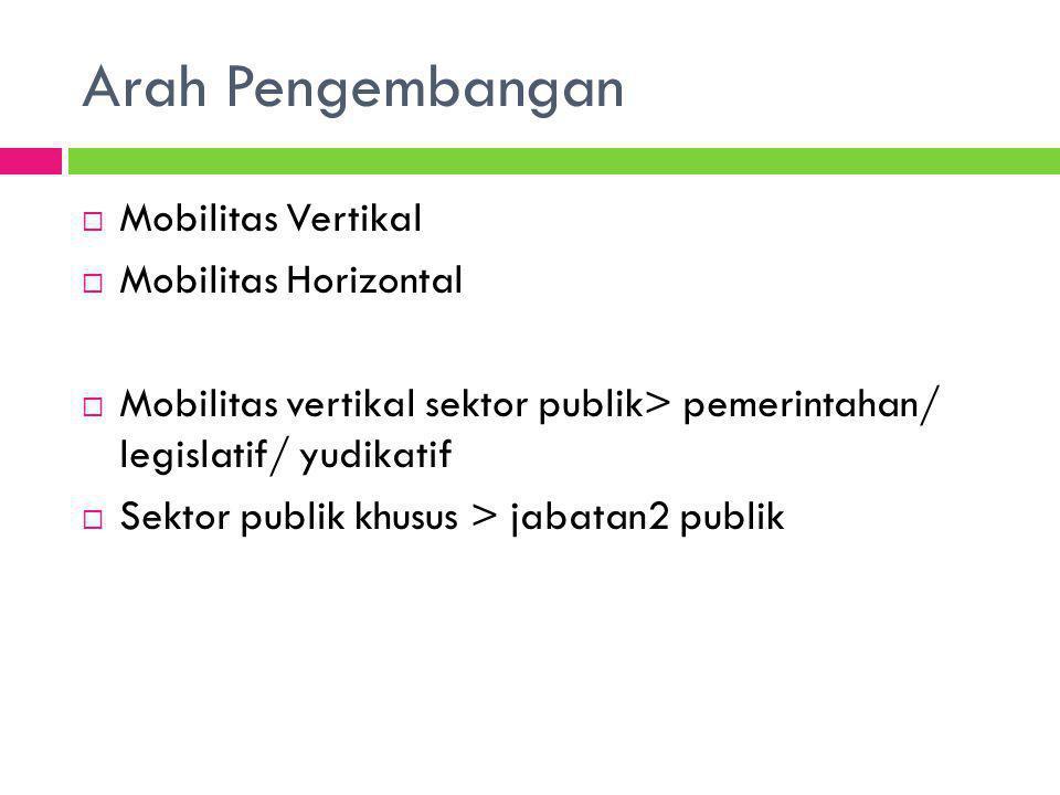  Mobilitas Vertikal  Mobilitas Horizontal  Mobilitas vertikal sektor publik> pemerintahan/ legislatif/ yudikatif  Sektor publik khusus > jabatan2