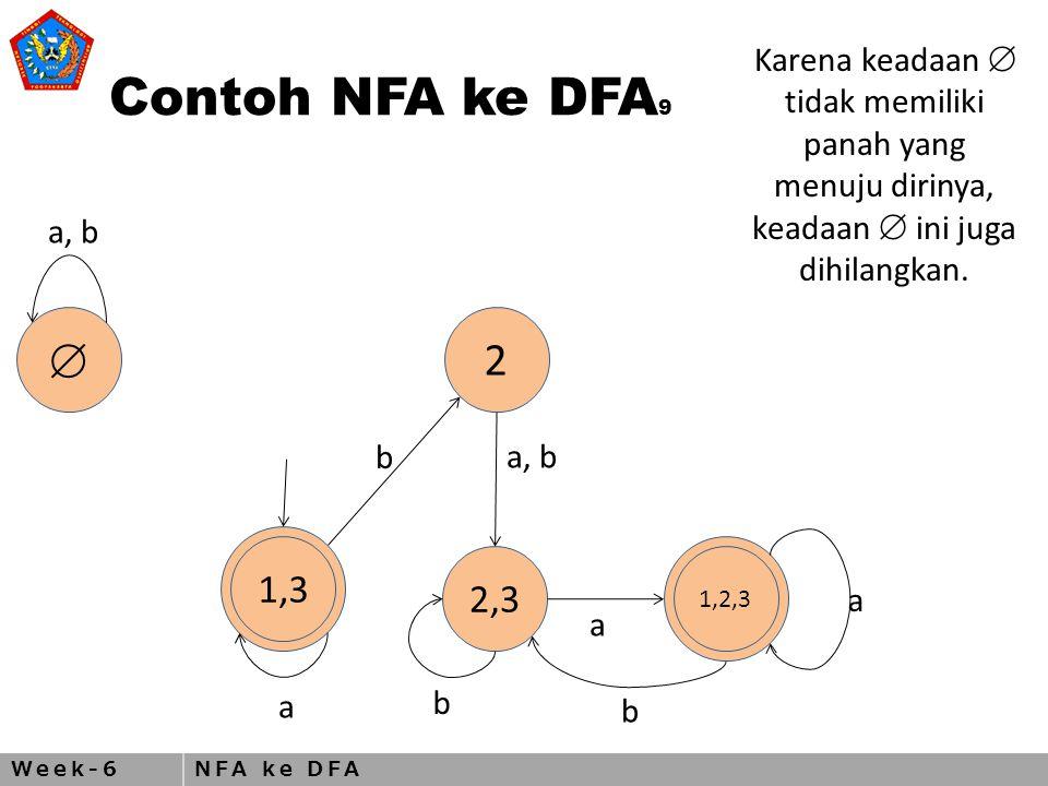 Week-6NFA ke DFA Contoh NFA ke DFA 9  2 1,3 2,3 1,2,3 a, b a b a b a b Karena keadaan  tidak memiliki panah yang menuju dirinya, keadaan  ini juga dihilangkan.