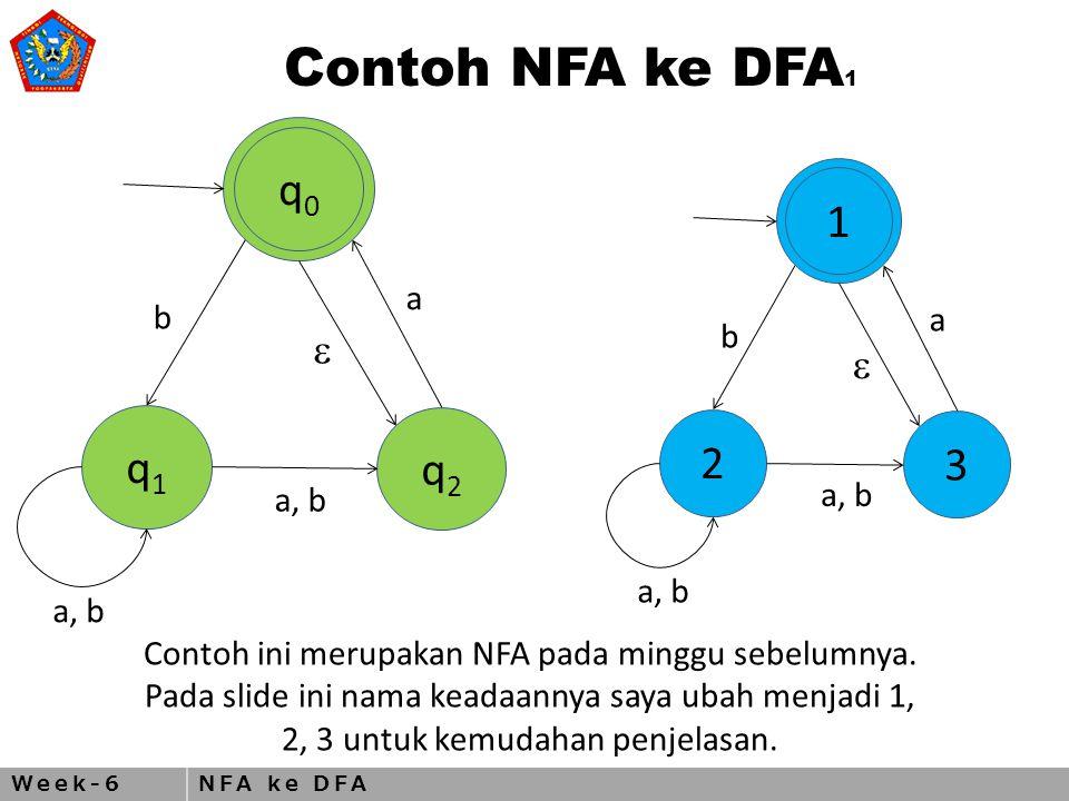 Week-6NFA ke DFA Contoh NFA ke DFA 2 2 1 3  a b a, b Power set dari Q atau semua himpunan yang mungkin dari Q adalah { , {1}, {2}, {3}, {1,2}, {1,3}, {2,3}, {1,2,3}} DFA D akan dibuat menggunakan 8 keadaan tersebut.
