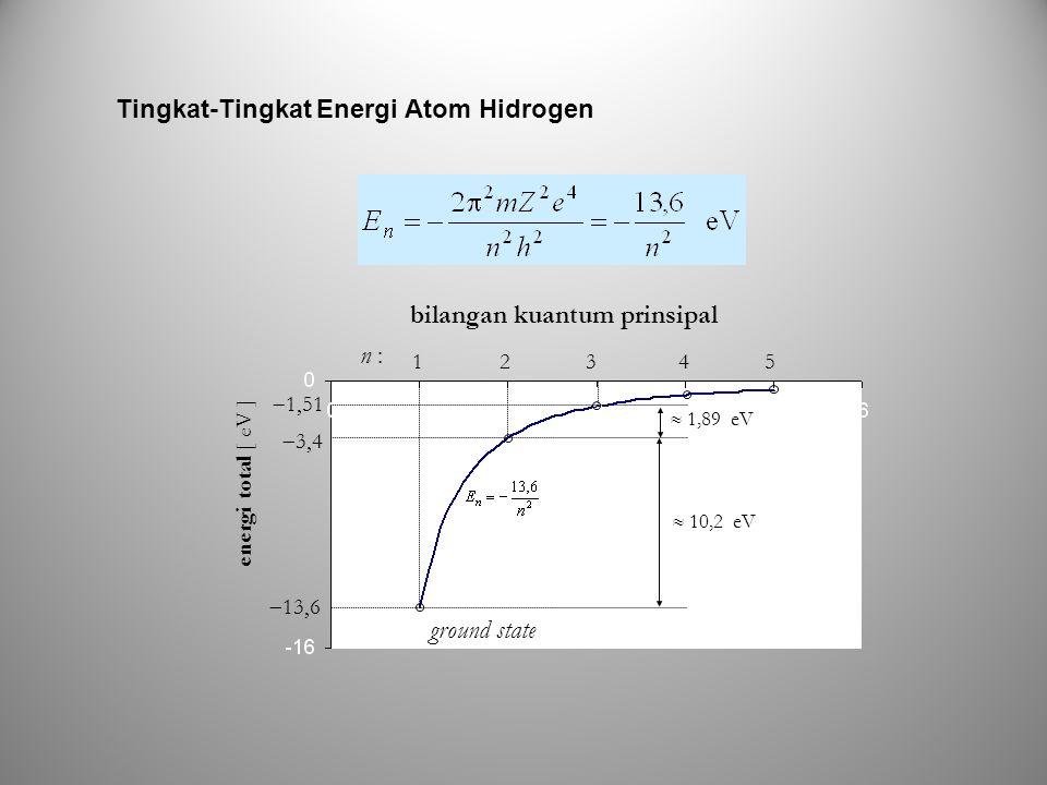 Tingkat-Tingkat Energi Atom Hidrogen 1 2 3 4 5 n :  13,6  3,4  1,51 energi total [ eV ] ground state  10,2 eV  1,89 eV bilangan kuantum prinsipal