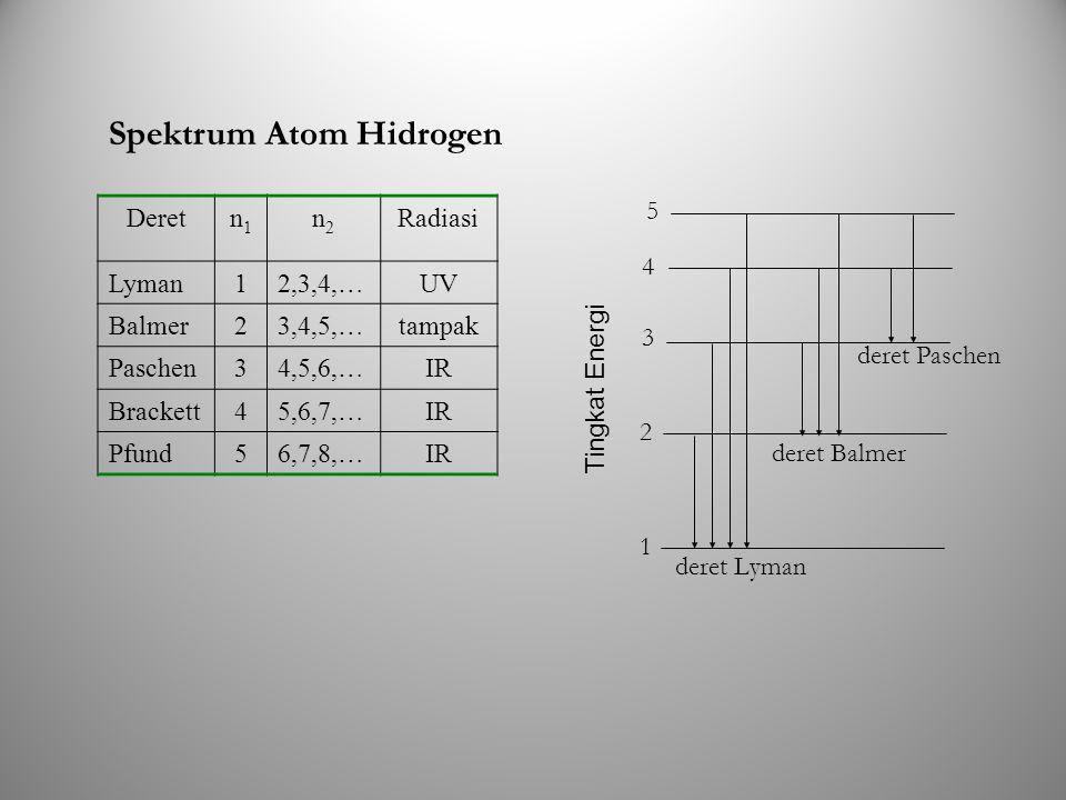 Spektrum Atom Hidrogen Deretn1n1 n2n2 Radiasi Lyman12,3,4,…UV Balmer23,4,5,…tampak Paschen34,5,6,…IR Brackett45,6,7,…IR Pfund56,7,8,…IR 1 2 3 4 5 dere