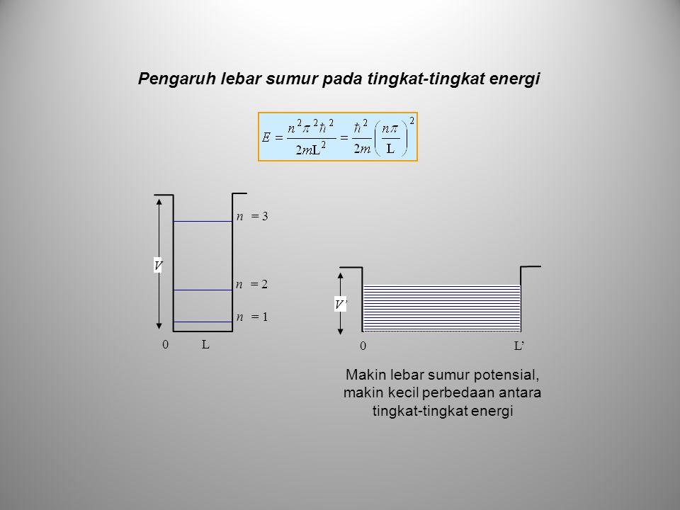 Pengaruh lebar sumur pada tingkat-tingkat energi 0 L 0 L' n = 3 n = 2 n = 1 V V' Makin lebar sumur potensial, makin kecil perbedaan antara tingkat-tin