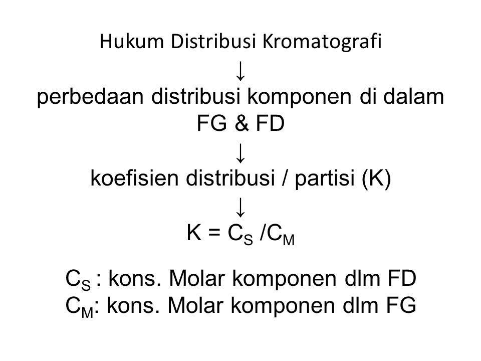 Hukum Distribusi Kromatografi ↓ perbedaan distribusi komponen di dalam FG & FD ↓ koefisien distribusi / partisi (K) ↓ K = C S /C M C S : kons.
