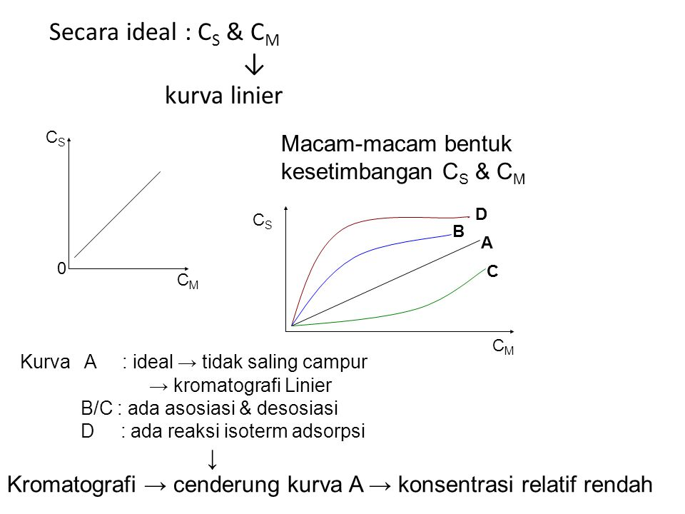 Secara ideal : C S & C M ↓ kurva linier 0 CSCS CMCM Macam-macam bentuk kesetimbangan C S & C M D B A C CMCM CSCS Kurva A : ideal → tidak saling campur → kromatografi Linier B/C : ada asosiasi & desosiasi D : ada reaksi isoterm adsorpsi ↓ Kromatografi → cenderung kurva A → konsentrasi relatif rendah