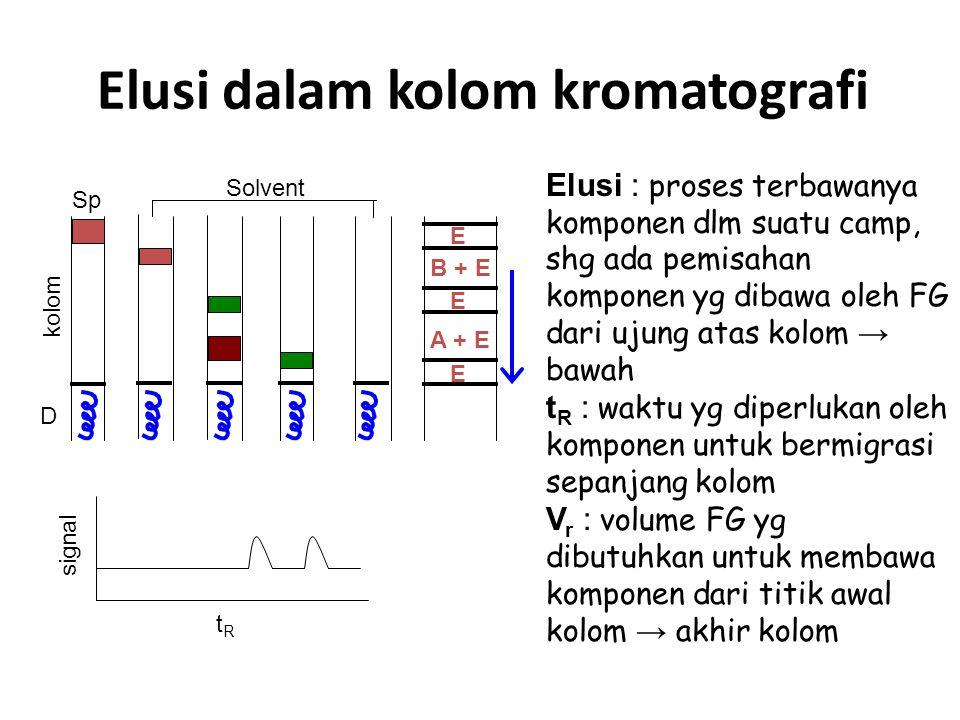 Elusi dalam kolom kromatografi D Sp Solvent E E B + E A + E E signal kolom tRtR Elusi : proses terbawanya komponen dlm suatu camp, shg ada pemisahan komponen yg dibawa oleh FG dari ujung atas kolom → bawah t R : waktu yg diperlukan oleh komponen untuk bermigrasi sepanjang kolom V r : volume FG yg dibutuhkan untuk membawa komponen dari titik awal kolom → akhir kolom