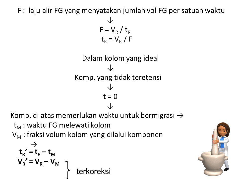 F : laju alir FG yang menyatakan jumlah vol FG per satuan waktu ↓ F = V R / t R t R = V R / F Dalam kolom yang ideal ↓ Komp.