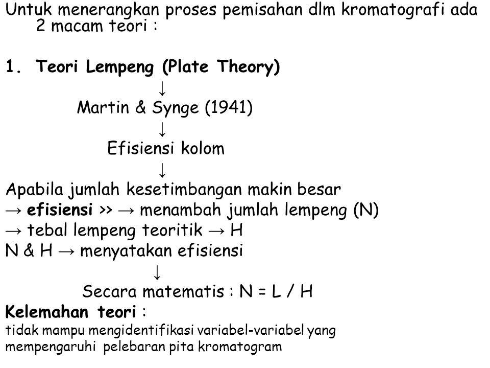 Untuk menerangkan proses pemisahan dlm kromatografi ada 2 macam teori : 1.Teori Lempeng (Plate Theory) ↓ Martin & Synge (1941) ↓ Efisiensi kolom ↓ Apabila jumlah kesetimbangan makin besar → efisiensi >> → menambah jumlah lempeng (N) → tebal lempeng teoritik → H N & H → menyatakan efisiensi ↓ Secara matematis : N = L / H Kelemahan teori : tidak mampu mengidentifikasi variabel-variabel yang mempengaruhi pelebaran pita kromatogram