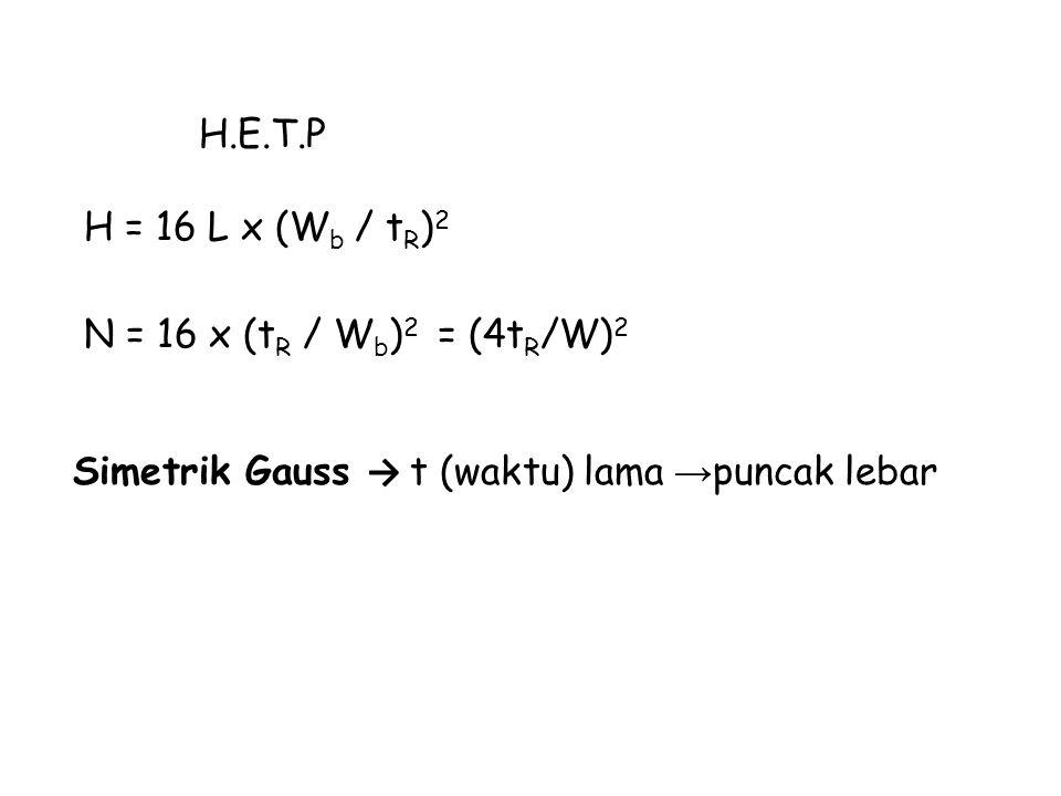 H.E.T.P H = 16 L x (W b / t R ) 2 N = 16 x (t R / W b ) 2 = (4t R /W) 2 Simetrik Gauss → t (waktu) lama → puncak lebar