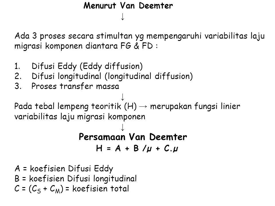 Menurut Van Deemter ↓ Ada 3 proses secara stimultan yg mempengaruhi variabilitas laju migrasi komponen diantara FG & FD : 1.Difusi Eddy (Eddy diffusion) 2.Difusi longitudinal (longitudinal diffusion) 3.Proses transfer massa ↓ Pada tebal lempeng teoritik (H) → merupakan fungsi linier variabilitas laju migrasi komponen ↓ Persamaan Van Deemter H = A + B /µ + C.µ A = koefisien Difusi Eddy B = koefisien Difusi longitudinal C = (C S + C M ) = koefisien total