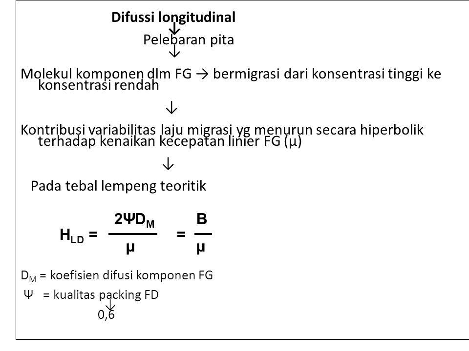 Difussi longitudinal ↓ Pelebaran pita ↓ Molekul komponen dlm FG → bermigrasi dari konsentrasi tinggi ke konsentrasi rendah ↓ Kontribusi variabilitas laju migrasi yg menurun secara hiperbolik terhadap kenaikan kecepatan linier FG (µ) ↓ Pada tebal lempeng teoritik D M = koefisien difusi komponen FG Ψ = kualitas packing FD ↓ 0,6 H LD = 2ΨDM2ΨDM µ = B µ