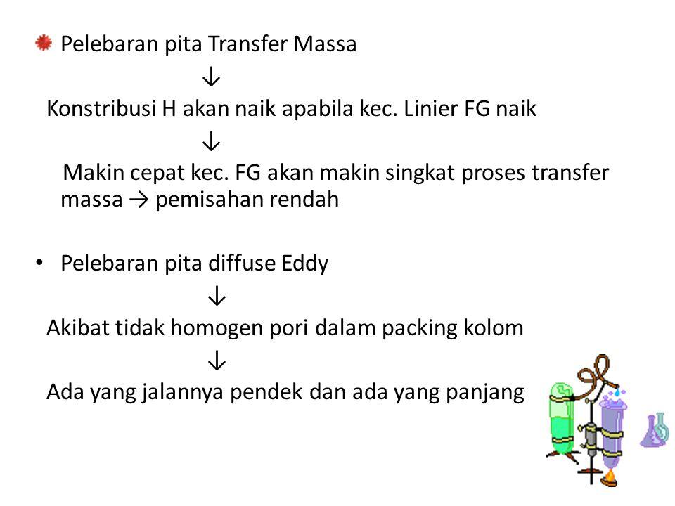 Pelebaran pita Transfer Massa ↓ Konstribusi H akan naik apabila kec.