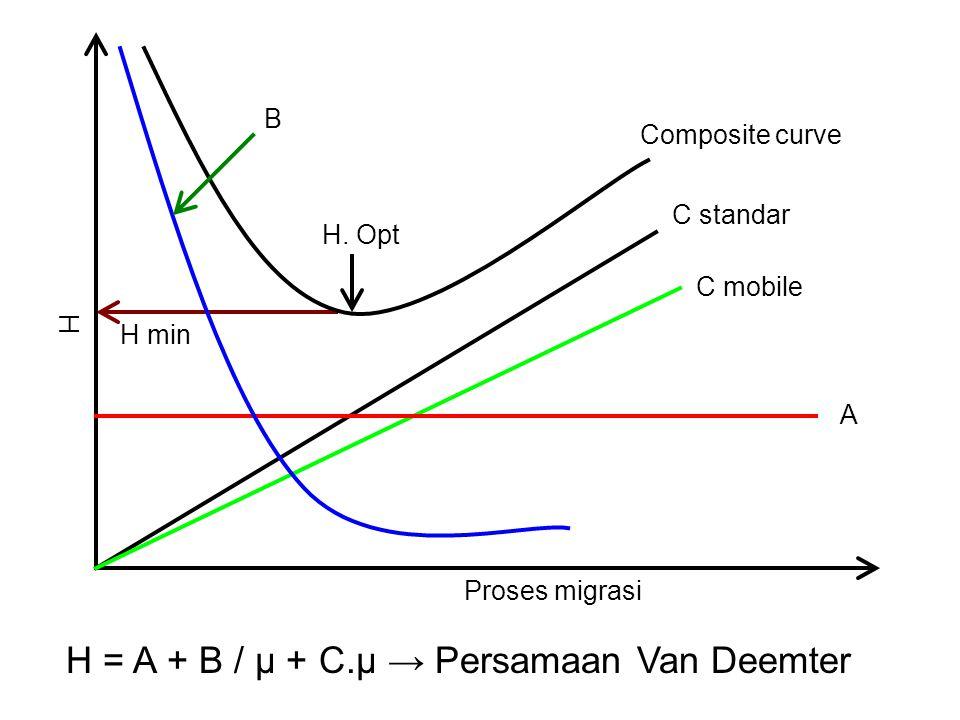 Composite curve C standar C mobile A B H min H.