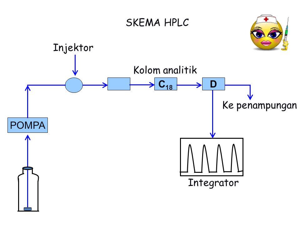 POMPA DC 18 Injektor SKEMA HPLC Integrator Kolom analitik Ke penampungan
