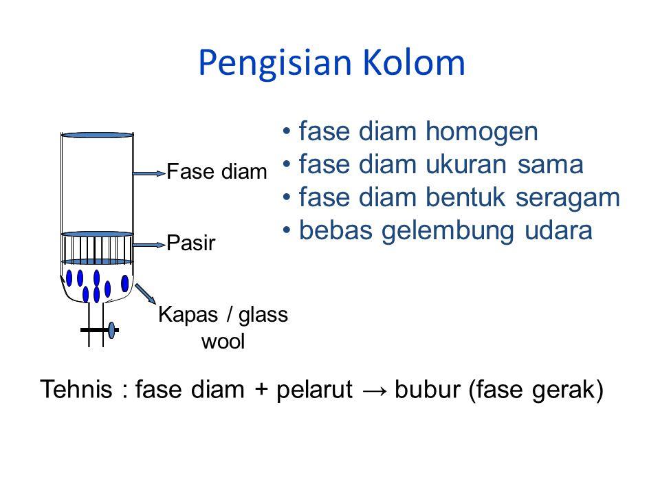 Pengisian Kolom Fase diam Pasir Kapas / glass wool fase diam homogen fase diam ukuran sama fase diam bentuk seragam bebas gelembung udara Tehnis : fase diam + pelarut → bubur (fase gerak)