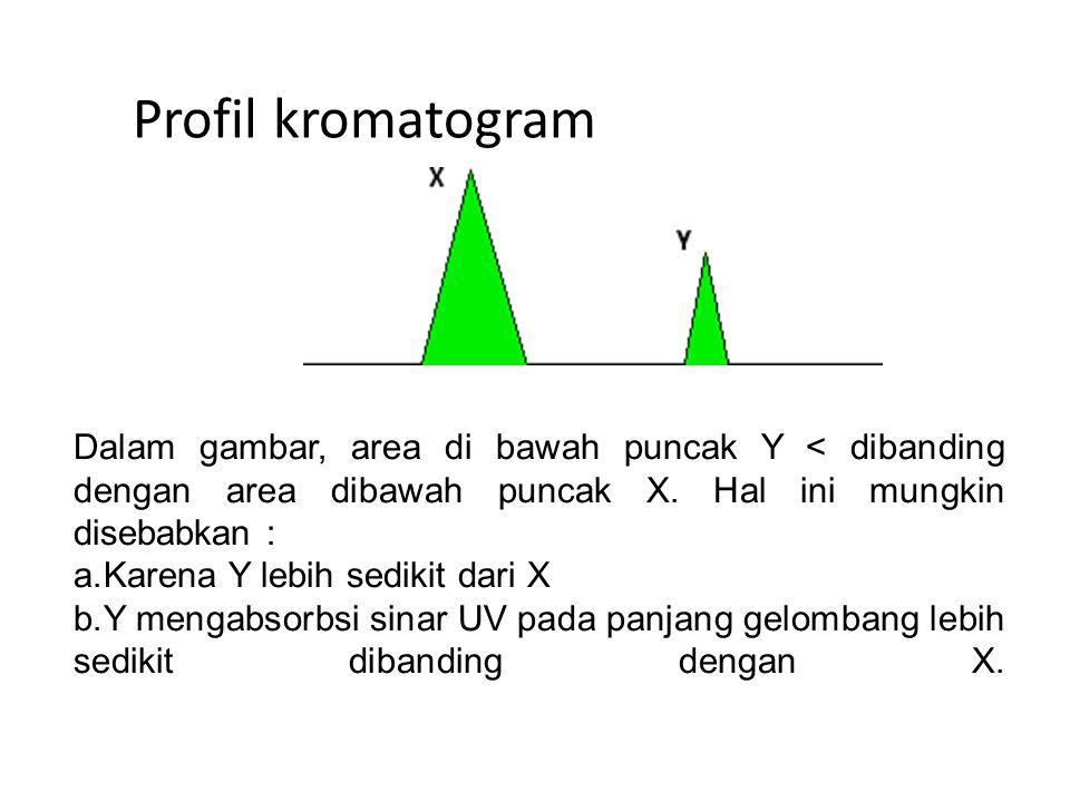 Profil kromatogram Dalam gambar, area di bawah puncak Y < dibanding dengan area dibawah puncak X.