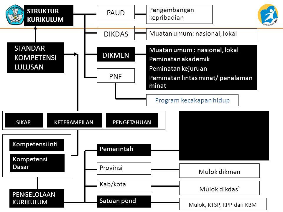 KI dan KD Bhs.Indonesia Kls VII KOMPETENSI INTIKOMPETENSI DASAR 2.