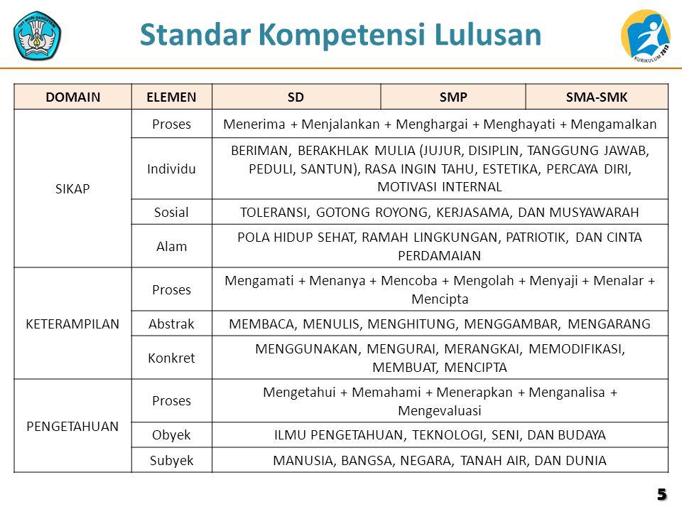 KI dan KD Bhs.Indonesia Kls VII KOMPETENSI INTIKOMPETENSI DASAR 4.