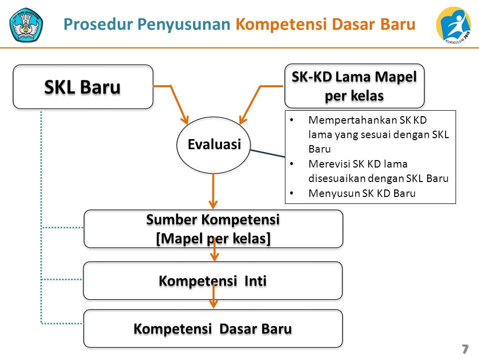 KI dan KD Bhs.Indonesia SMA/SMK Kls X KOMPETENSI INTI KOMPETENSI DASAR 2.Menghayati dan mengamalkan perilaku jujur, disiplin, tanggungjawab, peduli (gotong royong, kerjasama, toleran, damai), santun, responsif dan proaktif dan menunjukkan sikap sebagai bagian dari solusi atas berbagai permasalahan dalam berinteraksi secara efektif dengan lingkungan sosial dan alam serta dalam menempatkan diri sebagai cerminan bangsa dalam pergaulan dunia 1.Menunjukkan sikap tanggung jawab, peduli, responsif, dan santun dalam menggunakan bahasa Indonesia untuk membuat anekdot mengenai permasalahan sosial, lingkungan, dan kebijakan publik 2.Menunjukkan perilaku jujur, disiplin, tanggung jawab, dan proaktif dalam menggunakan bahasa Indonesia untuk menceritakan hasil observasi 3.Menunjukkan perilaku jujur, tanggung jawab, dan disiplin dalam menggunakan bahasa Indonesia untuk menunjukkan tahapan dan langkah yang telah ditentukan 4.Menunjukkan perilaku jujur, disiplin, peduli, dan santun dalam menggunakan bahasa Indonesia untuk bernegosiasi merundingkan masalah perburuhan, perdagangan, dan kewirausahaan 5.Menunjukkan perilaku jujur, peduli, santun, dan tanggung jawab dalam penggunaan bahasa Indonesia untuk memaparkan konflik sosial, politik, ekonomi,dan kebijakan publik 18