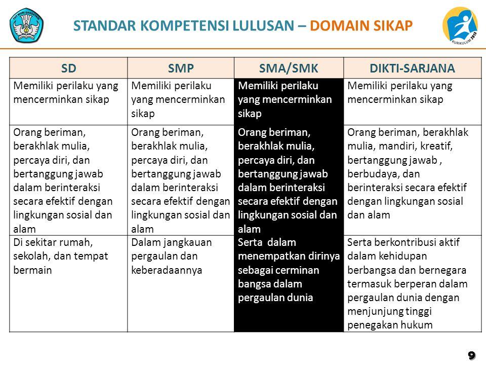 KI dan KD Bhs.Indonesia SMA/SMK Kls X KOMPETENSI INTI KOMPETENSI DASAR 4.Mengolah, menalar, dan menyaji dalam ranah konkret dan ranah abstrak terkait dengan pengembangan dari yang dipelajarinya di sekolah secara mandiri, dan mampu menggunakan metoda sesuai kaidah keilmuan 1.Menginterpretasi makna teks anekdot, laporan hasil observasi, prosedur kompleks, dan negosiasi baik secara lisan maupun tulisan 2.Memproduksi teks anekdot, laporan hasil observasi, prosedur kompleks, dan negosiasi yang koheren sesuai dengan karakteristik teks yang akan dibuat baik secara lisan mupun tulisan 3.Menyunting teks anekdot, laporan hasil observasi, prosedur kompleks, dan negosiasi sesuai dengan struktur dan kaidah teks baik secara lisan maupun tulisan 4.Mengabstraksi teks anekdot, laporan hasil observasi, prosedur kompleks, dan negosiasi baik secara lisan maupun tulisan 5.Mengonversi teks anekdot, laporan hasil observasi, prosedur kompleks, dan negosiasi ke dalam bentuk yang lain sesuai dengan struktur dan kaidah teks baik secara lisan maupun tulisan 20