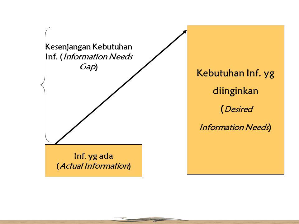 Kebutuhan Inf. yg diinginkan ( Desired Information Needs ) Inf. yg ada (Actual Information) Kesenjangan Kebutuhan Inf. (Information Needs Gap)